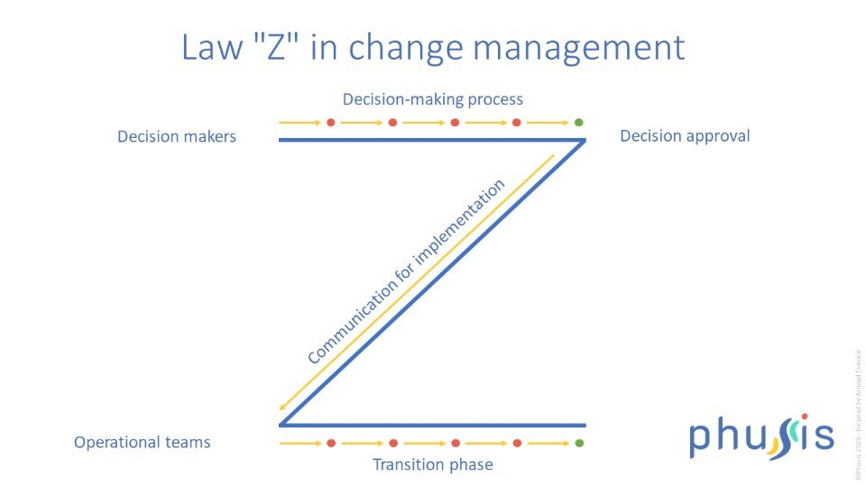 Law Z in change management