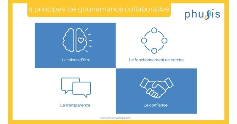 4 principes de gouvernance collaborative