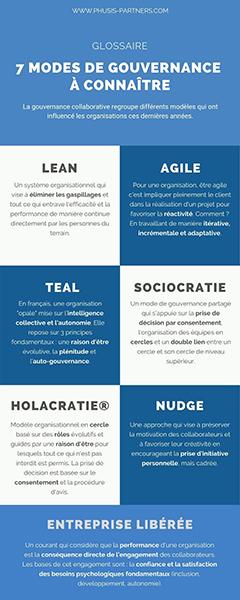 7 modes de gouvernance à connaître
