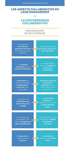 Les aspects collaboratifs du lean management